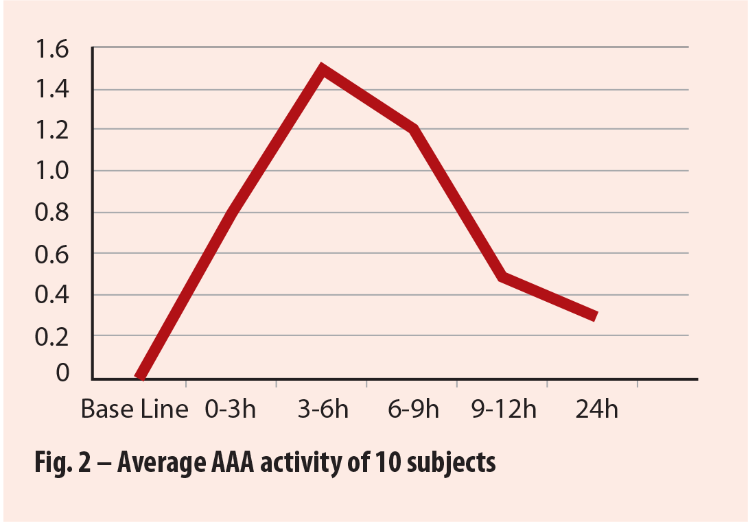 Fig. 2 – Average AAA activity of 10 subjects
